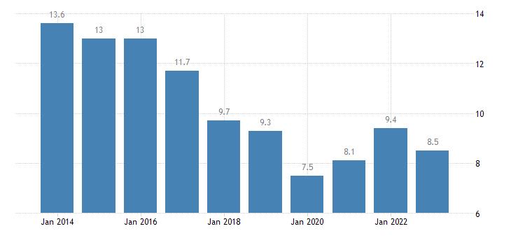 bulgaria jobless households females eurostat data