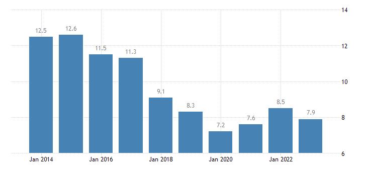bulgaria jobless households males eurostat data