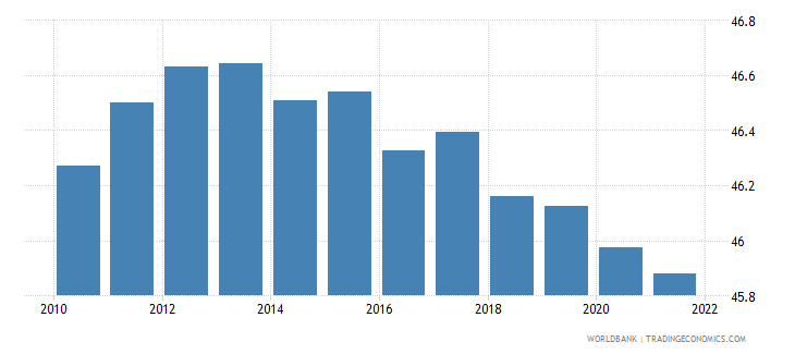 bulgaria labor force female percent of total labor force wb data