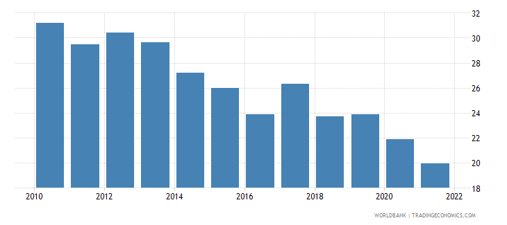 bulgaria labor force participation rate for ages 15 24 total percent national estimate wb data