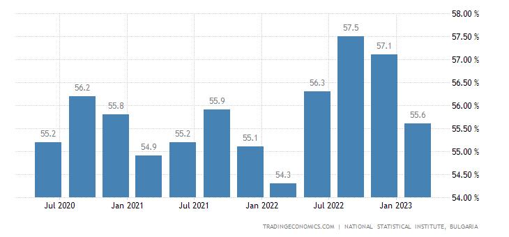 Bulgaria Labor Force Participation Rate