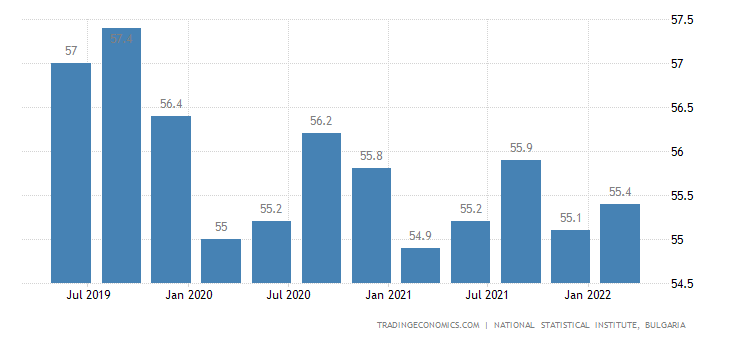 Bulgaria Labor Force Participation Rate