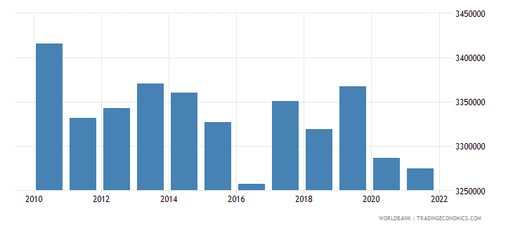 bulgaria labor force total wb data