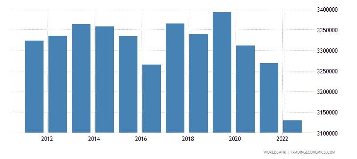 bulgaria labor force total wb data