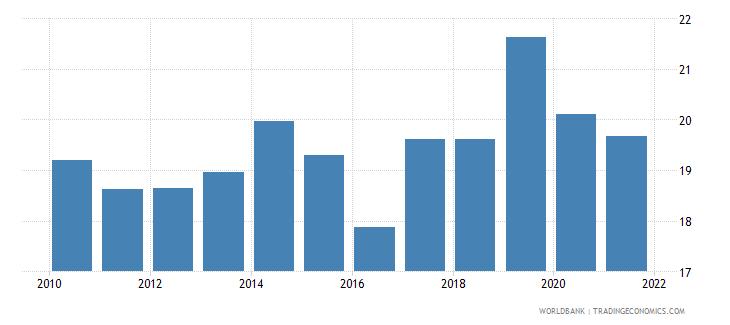 bulgaria labor force with basic education female percent of female labor force wb data