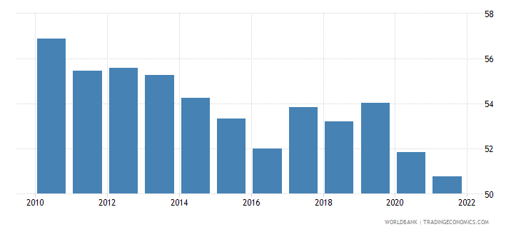 bulgaria labor force with intermediate education female percent of female labor force wb data