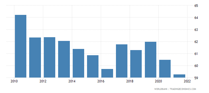bulgaria labor force with intermediate education percent of total wb data