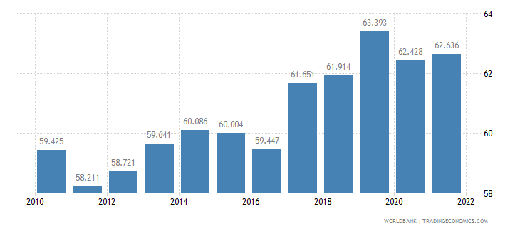 bulgaria labor participation rate male percent of male population ages 15 plus  wb data