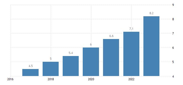 bulgaria labour cost for lci compensation of employees plus taxes minus subsidies eurostat data