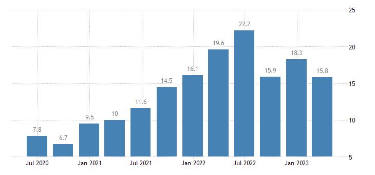 bulgaria labour cost idx administrative support service activities eurostat data