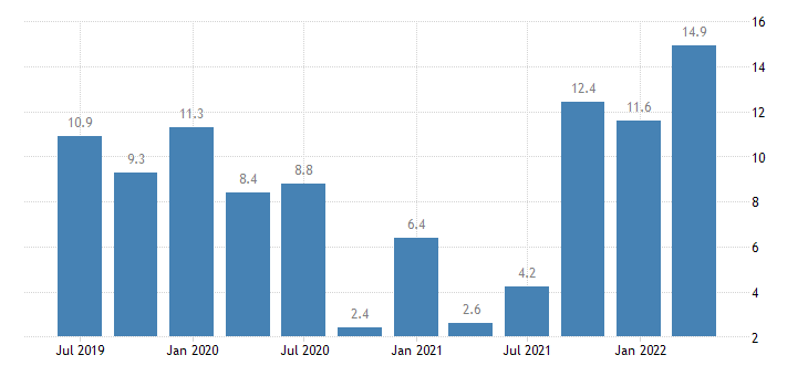 bulgaria labour cost idx business economy eurostat data