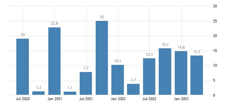 bulgaria labour cost idx education eurostat data