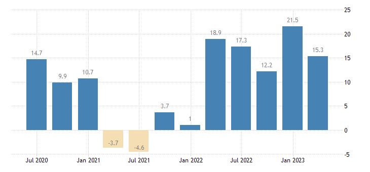 bulgaria labour cost idx financial insurance activities eurostat data
