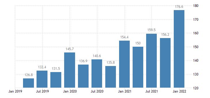 bulgaria labour cost idx in construction eurostat data