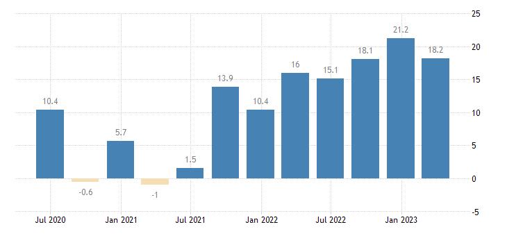 bulgaria labour cost idx industry except construction eurostat data