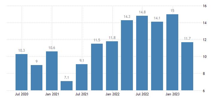 bulgaria labour cost idx information communication eurostat data