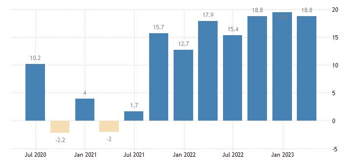bulgaria labour cost idx manufacturing eurostat data