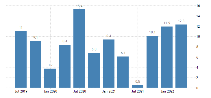bulgaria labour cost idx other service activities eurostat data