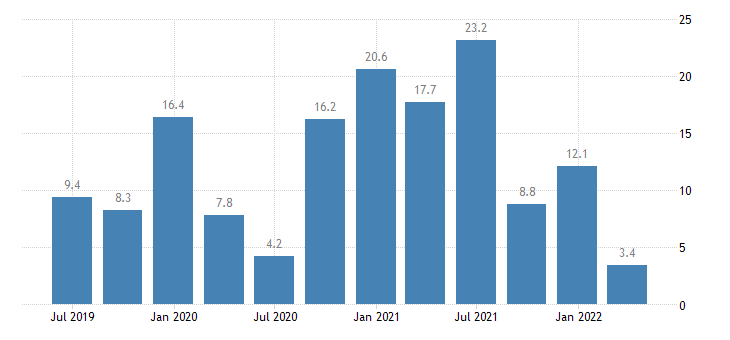 bulgaria labour cost idx public administration defence compulsory social security eurostat data