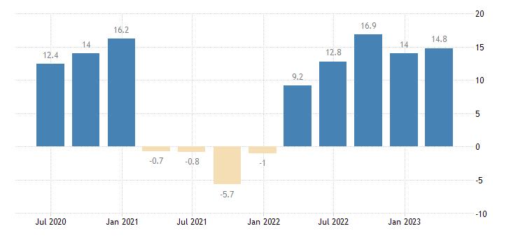 bulgaria labour cost idx real estate activities eurostat data