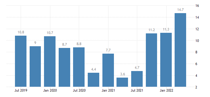 bulgaria labour cost idx services of the business economy eurostat data