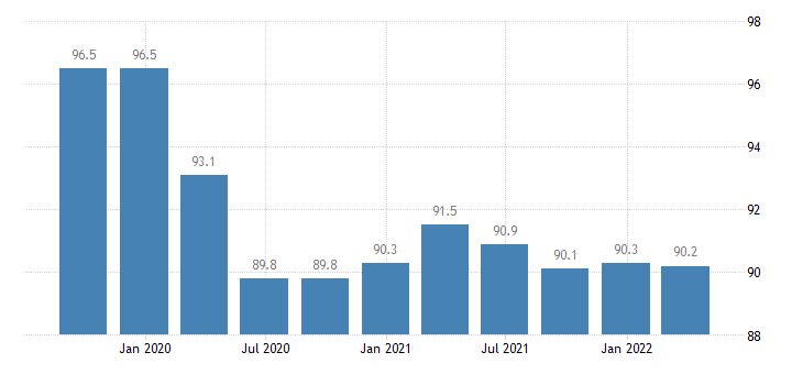 bulgaria labour input employment number of persons employed eurostat data