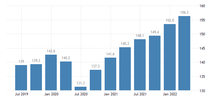bulgaria labour input gross wages salaries eurostat data