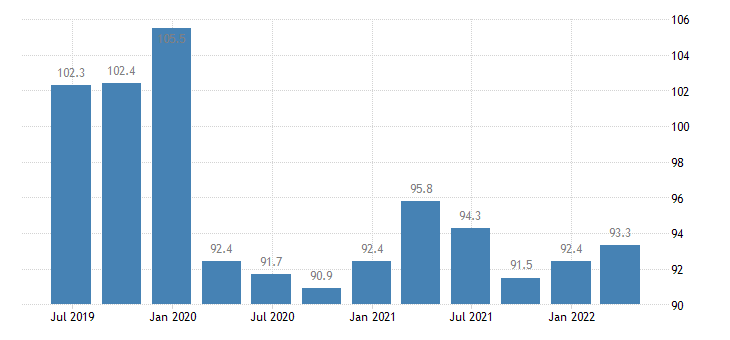 bulgaria labour input in construction employment number of persons employed eurostat data