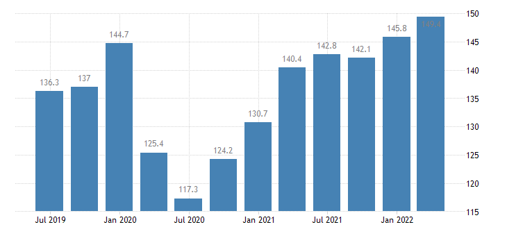 bulgaria labour input in construction gross wages salaries eurostat data