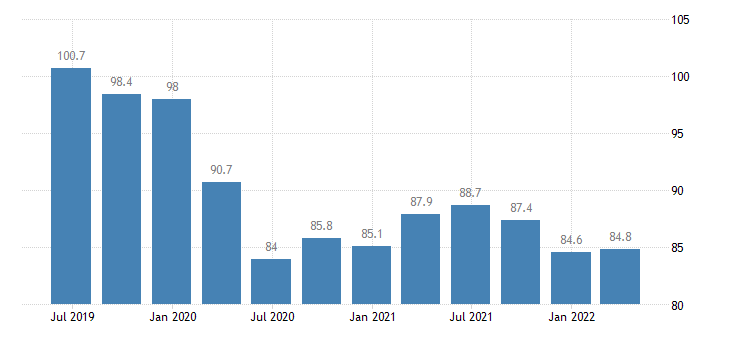 bulgaria labour input in construction volume of work done hours worked eurostat data