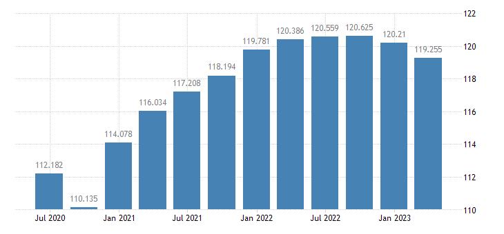 bulgaria labour productivity unit labour costs eurostat data