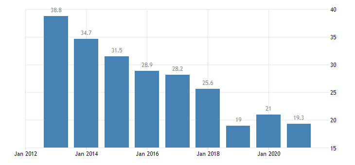 bulgaria labour transitions from temporary to permanent contracts eurostat data