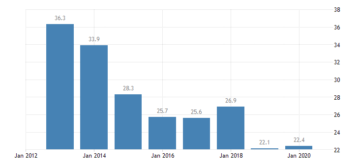 bulgaria labour transitions from temporary to permanent contracts females eurostat data