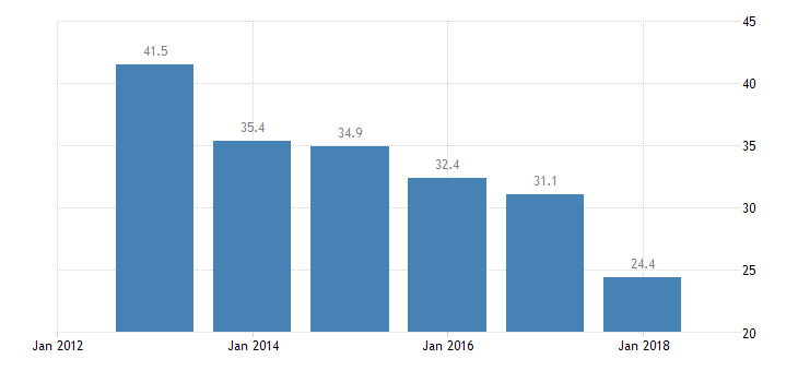 bulgaria labour transitions from temporary to permanent contracts males eurostat data