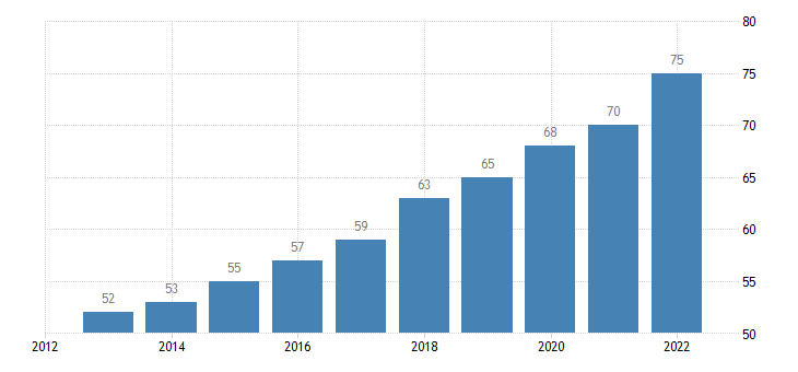 bulgaria last internet use in last 3 months eurostat data