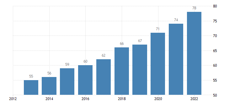 bulgaria last internet use in the last 12 months eurostat data