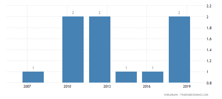 bulgaria lead time to export median case days wb data