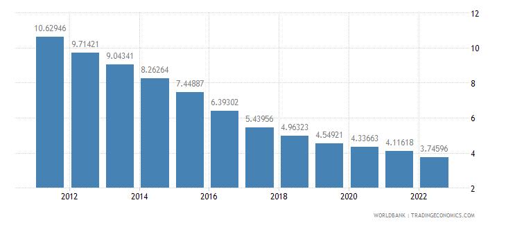 bulgaria lending interest rate percent wb data