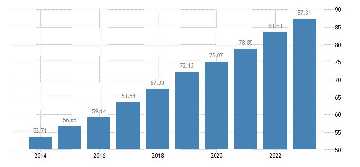 bulgaria level of internet access eurostat data
