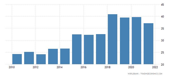 bulgaria liquid assets to deposits and short term funding percent wb data