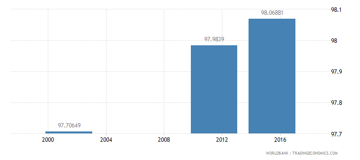 bulgaria literacy rate adult female percent of females ages 15 and above wb data
