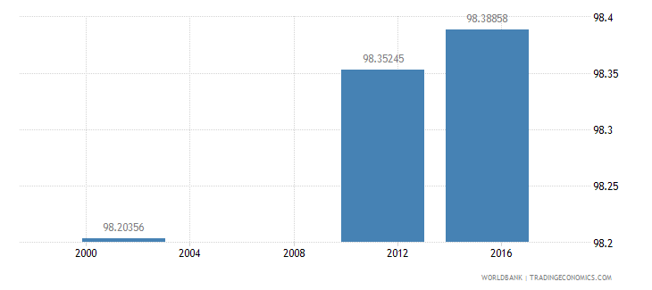 bulgaria literacy rate adult total percent of people ages 15 and above wb data