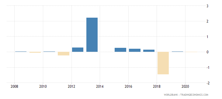 bulgaria loans from nonresident banks net to gdp percent wb data