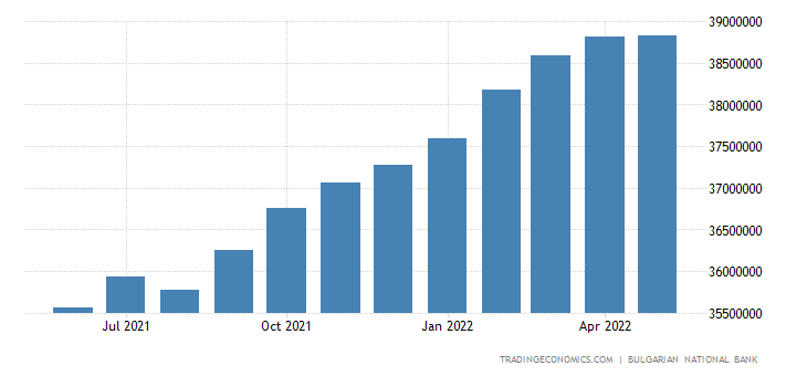 Bulgaria Loans To Private Sector