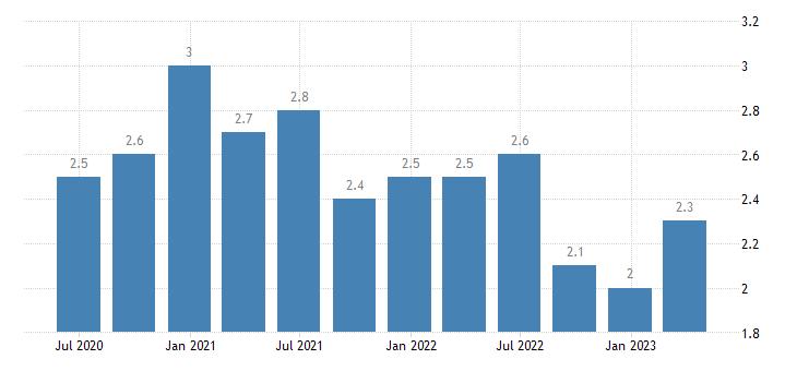 bulgaria long term unemployment eurostat data