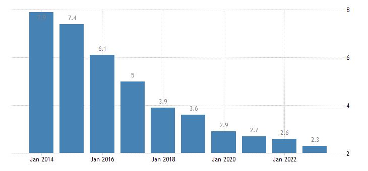 bulgaria long term unemployment rate eurostat data