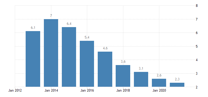 bulgaria long term unemployment rate females eurostat data