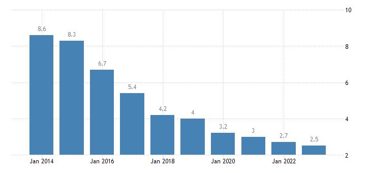 bulgaria long term unemployment rate males eurostat data