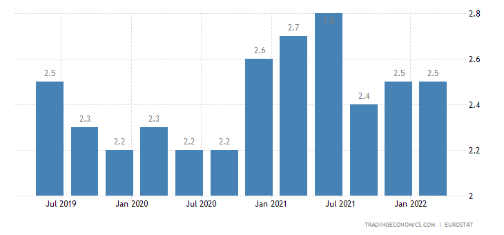 Bulgaria Long Term Unemployment Rate