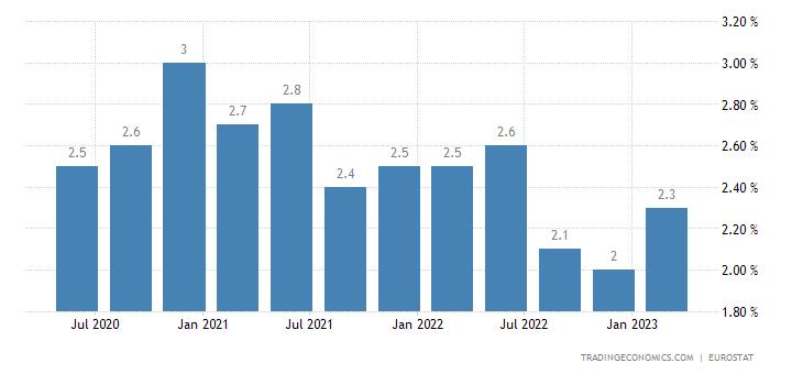 Bulgaria Long Term Unemployment Rate
